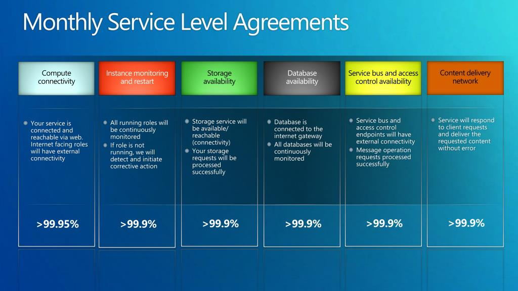 Monthly Service Level Agreements