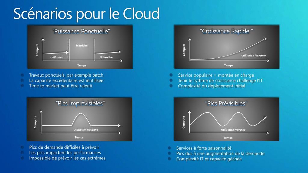 Scénarios pour le Cloud