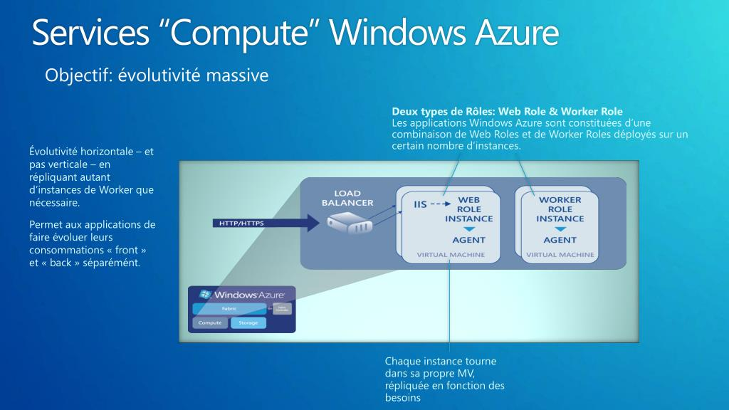 "Services ""Compute"" Windows Azure"