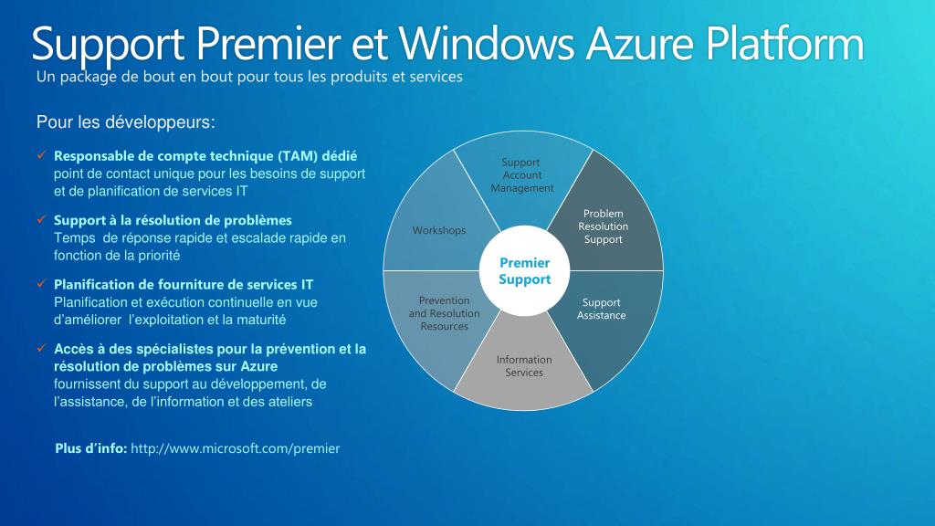 Support Premier et Windows Azure Platform