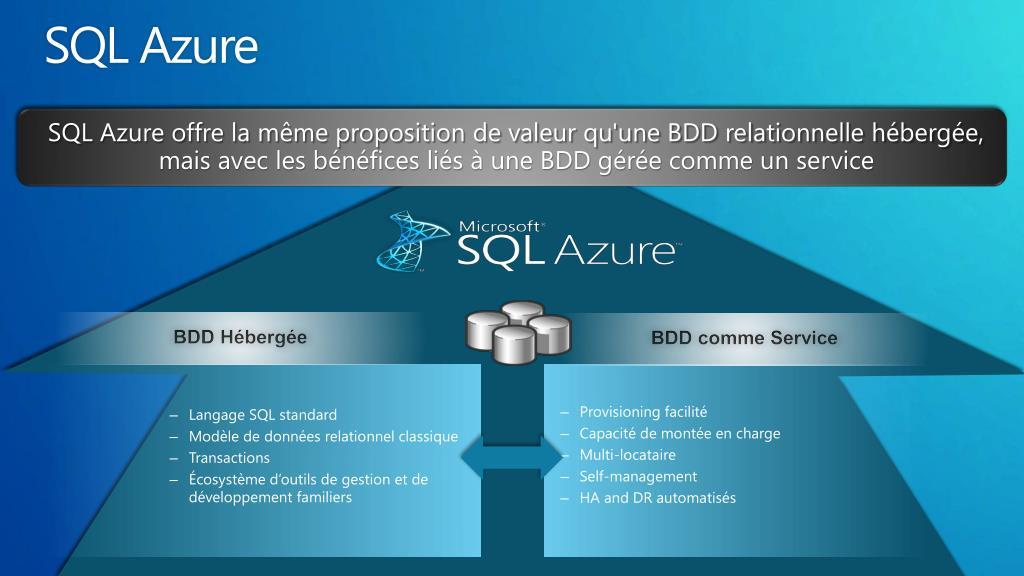 SQL Azure