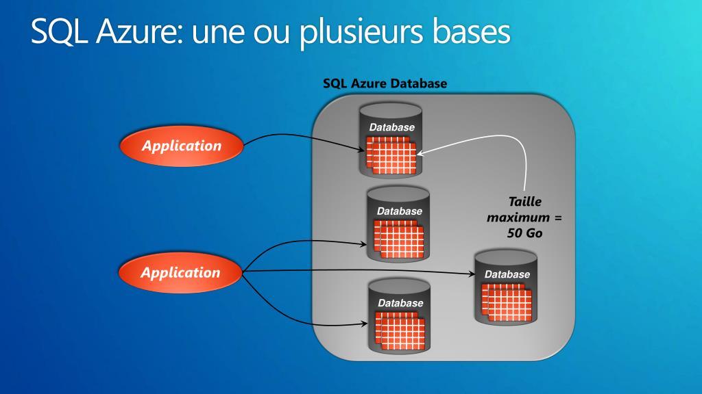 SQL Azure: une ou plusieurs bases
