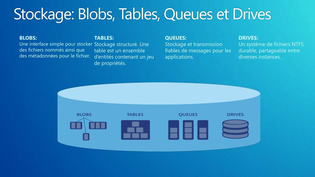 Stockage: Blobs, Tables, Queues et Drives