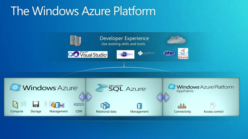 The Windows Azure Platform