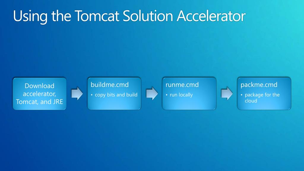 Using the Tomcat Solution Accelerator