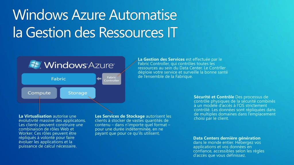 Windows Azure Automatise