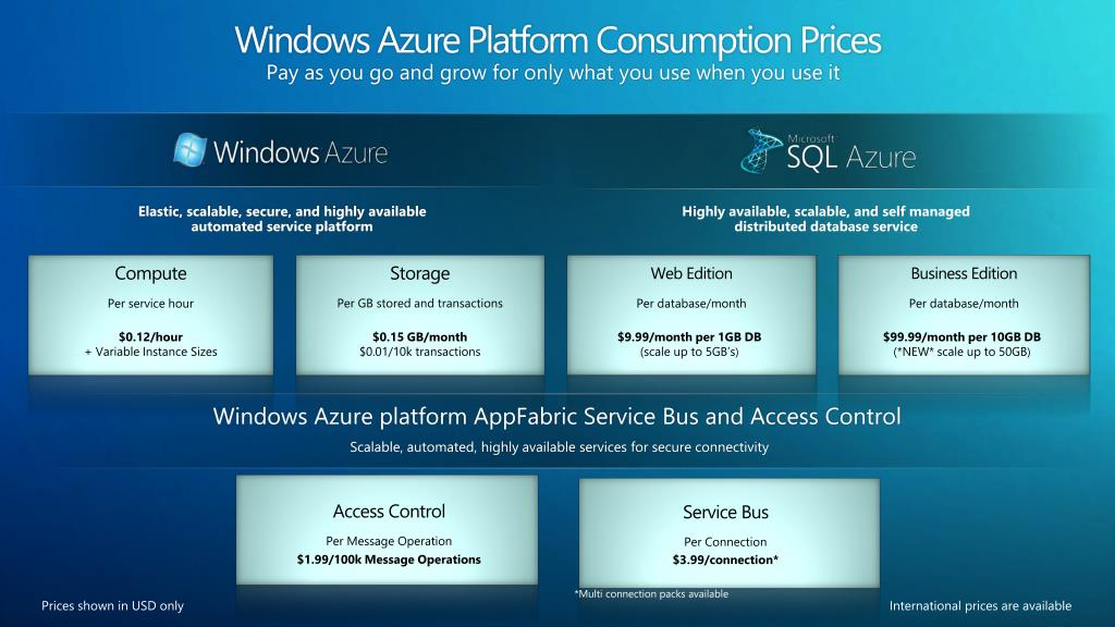 Windows Azure Platform Consumption Prices
