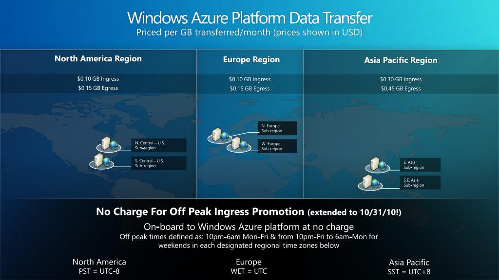 Windows Azure Platform Data Transfer