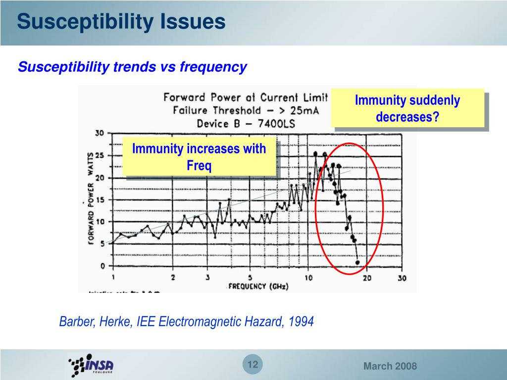 Susceptibility Issues