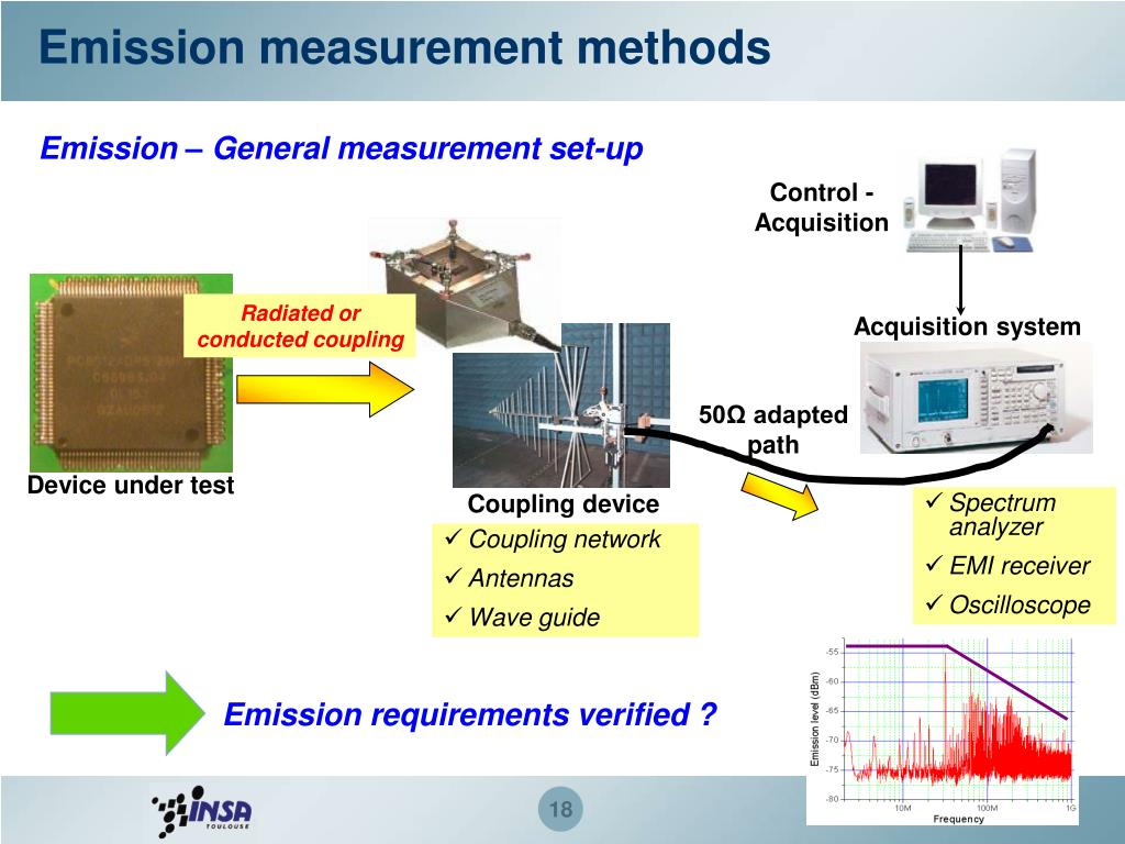 Emission measurement methods