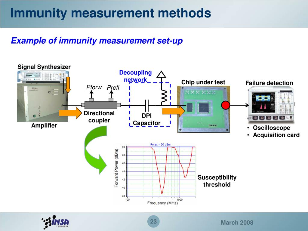 Immunity measurement methods