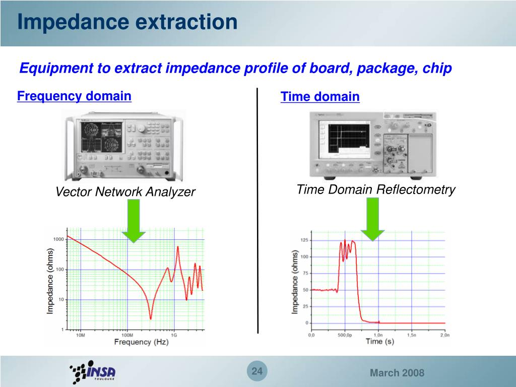 Impedance extraction