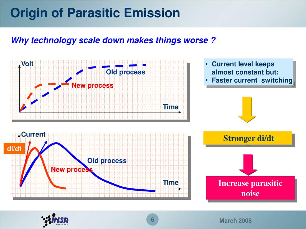 Origin of Parasitic Emission