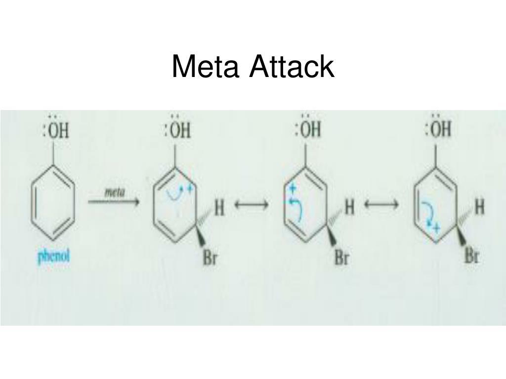 Meta Attack