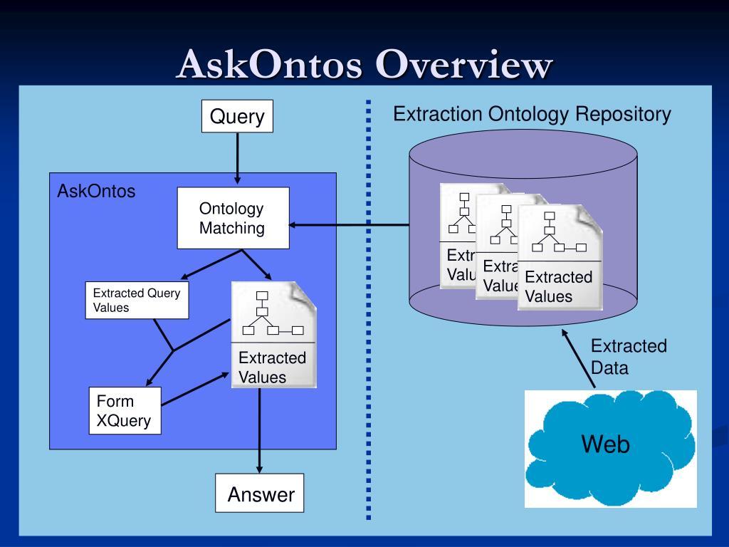 AskOntos Overview