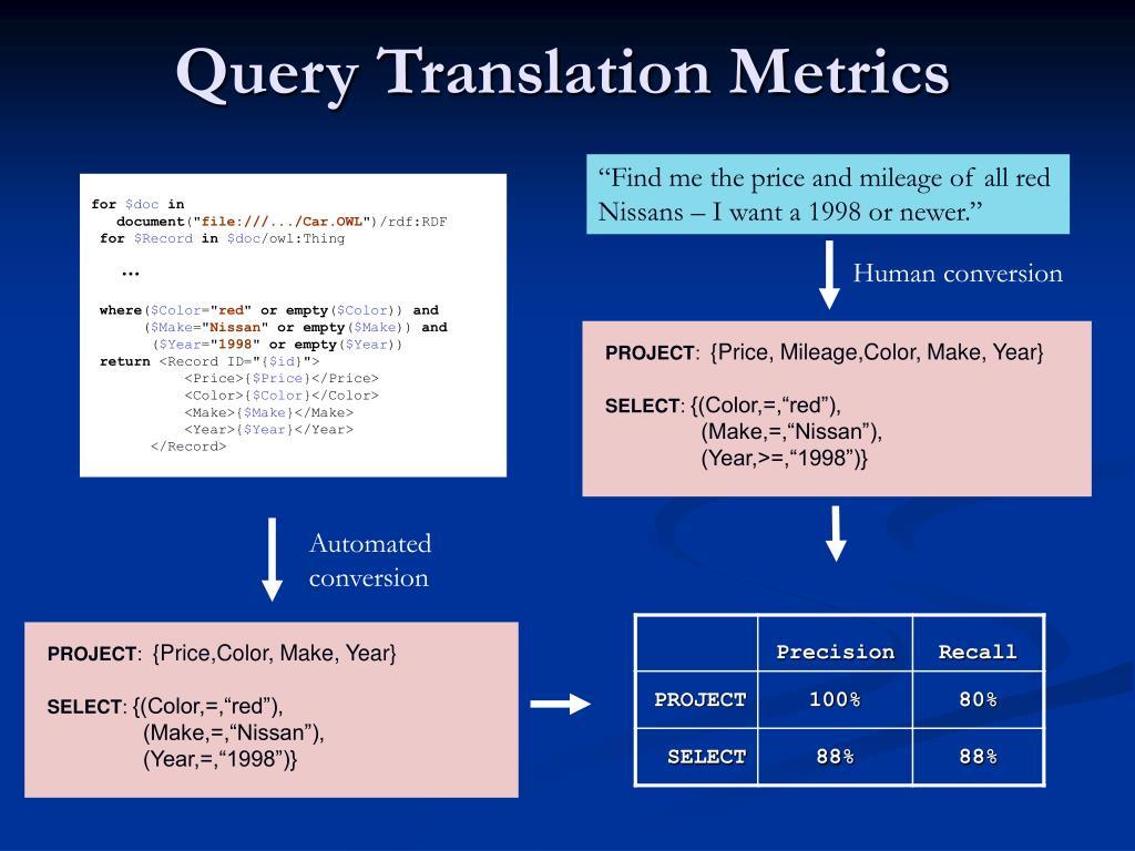 Query Translation Metrics