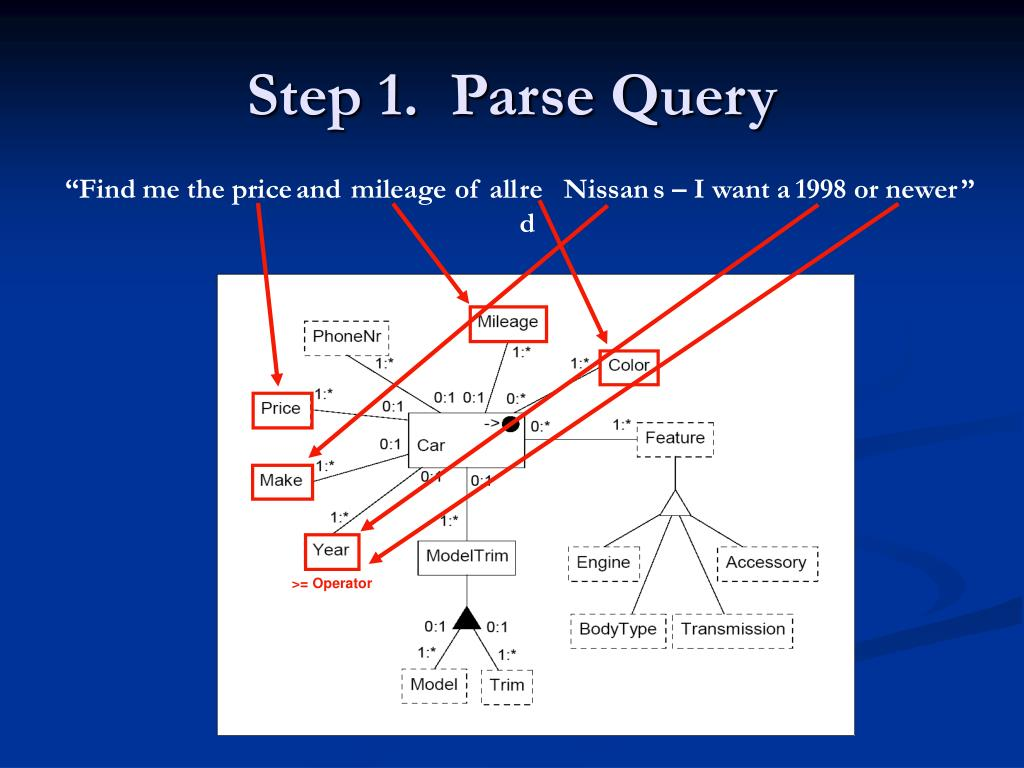Step 1.  Parse Query