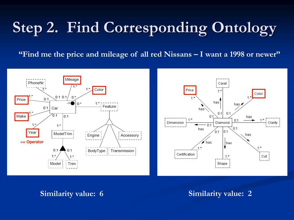 Step 2.  Find Corresponding Ontology