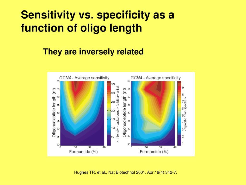 Sensitivity vs. specificity as a function of oligo length