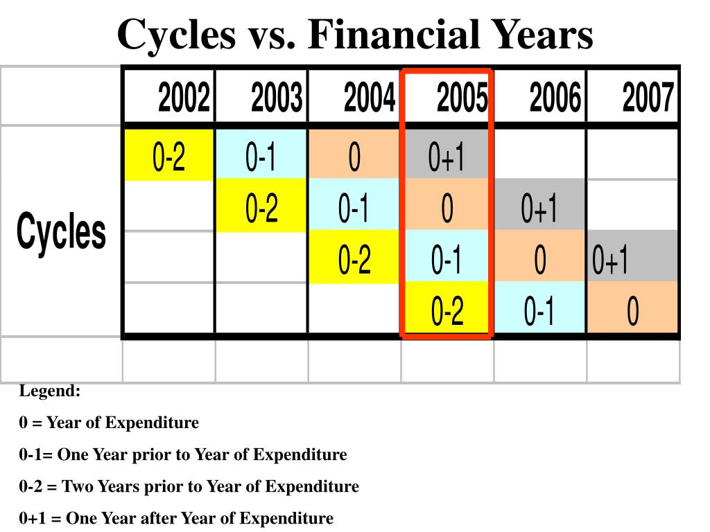 Cycles vs. Financial Years