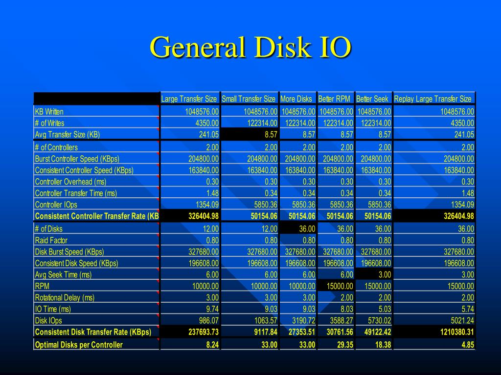 General Disk IO