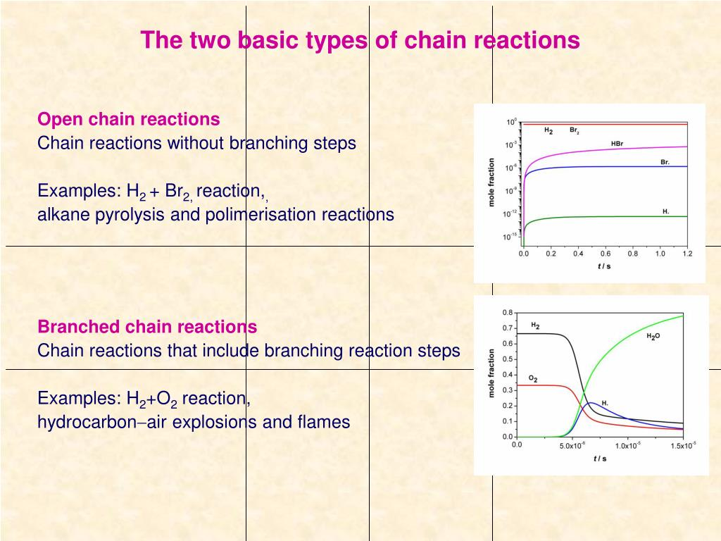 The two basic types of chain reactions
