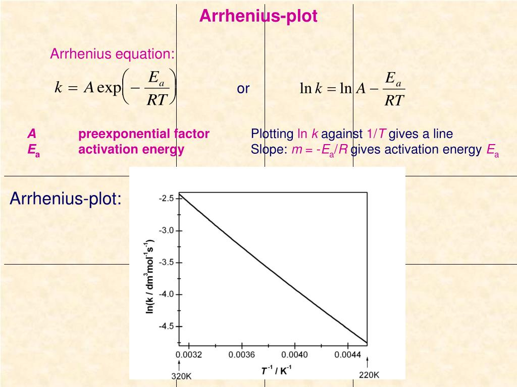 Arrhenius-plot