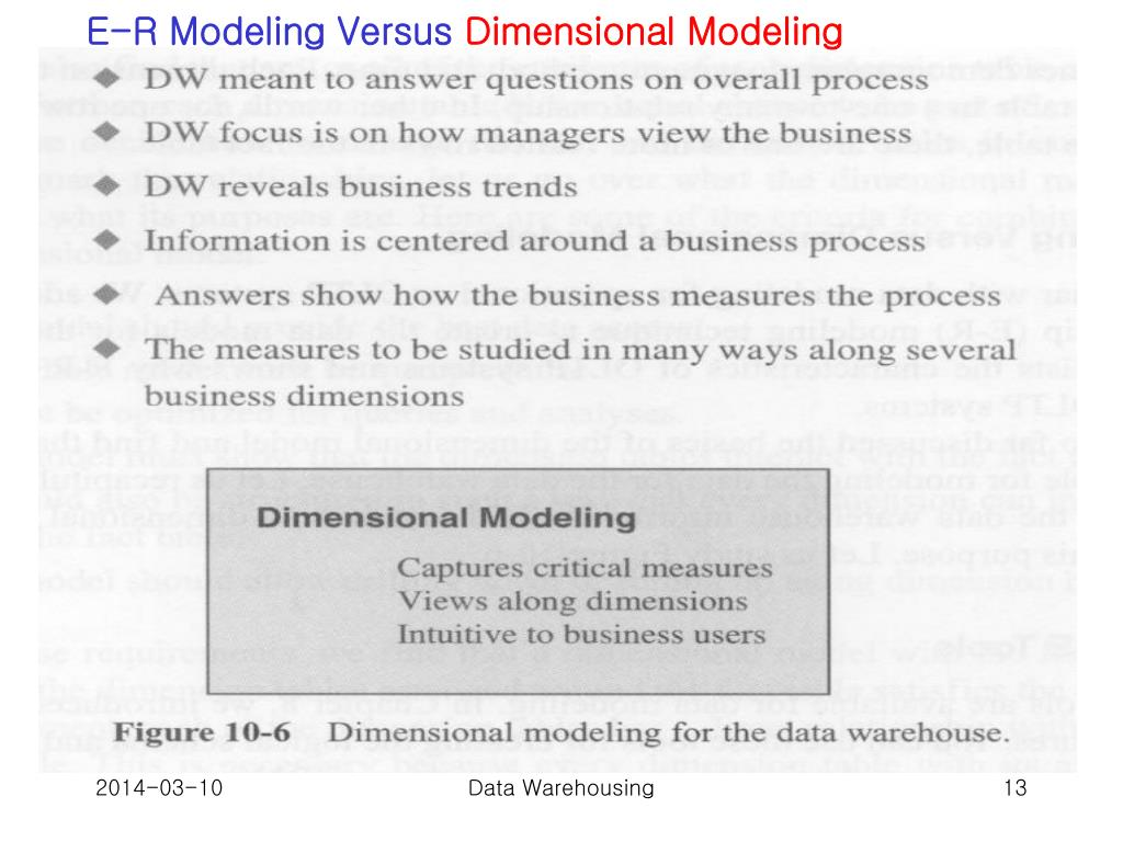 E-R Modeling Versus