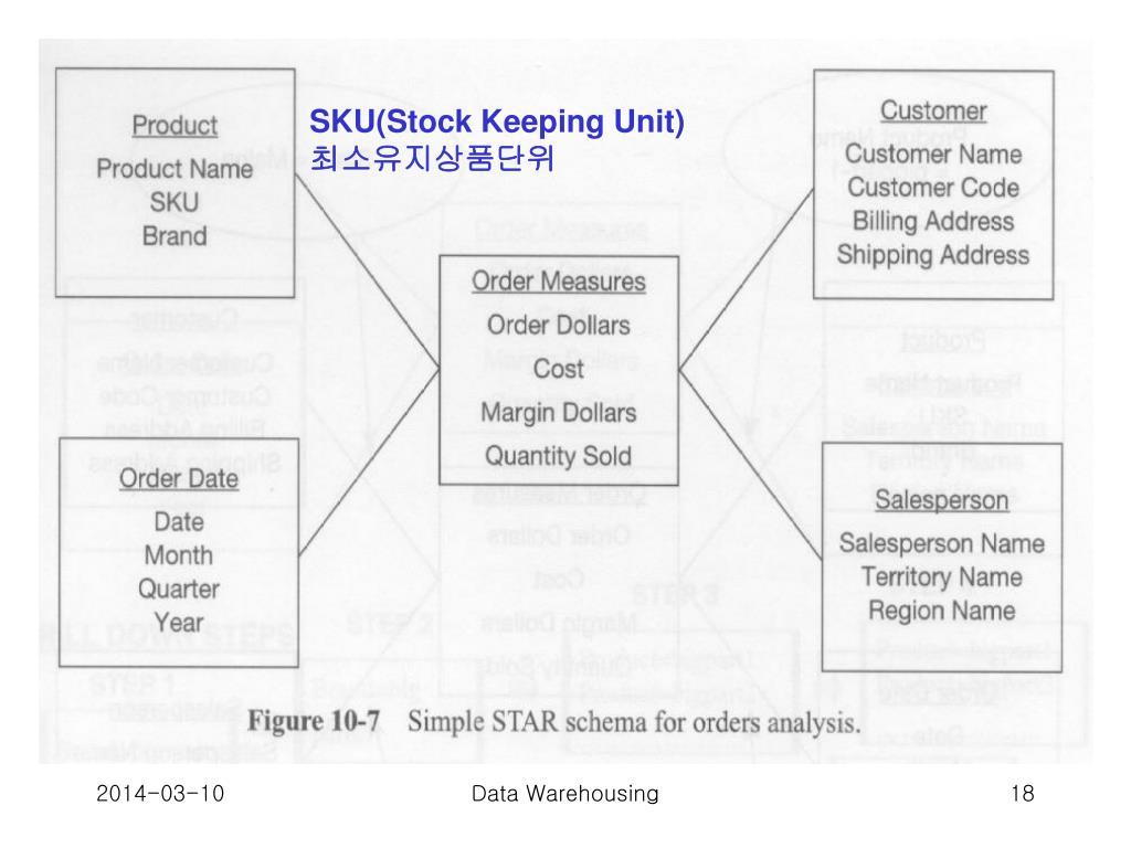 SKU(Stock Keeping Unit)