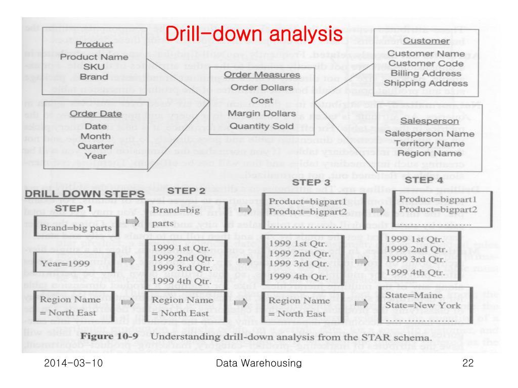 Drill-down analysis