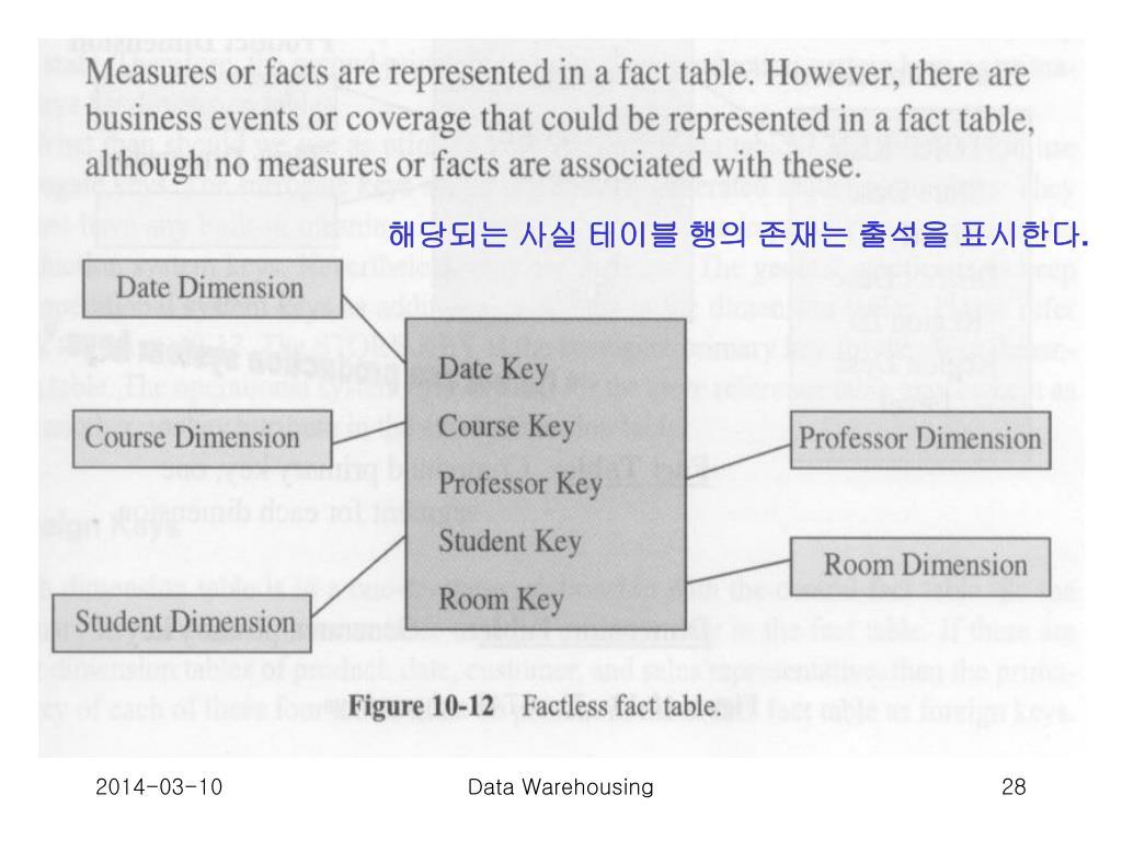 해당되는 사실 테이블 행의 존재는 출석을 표시한다