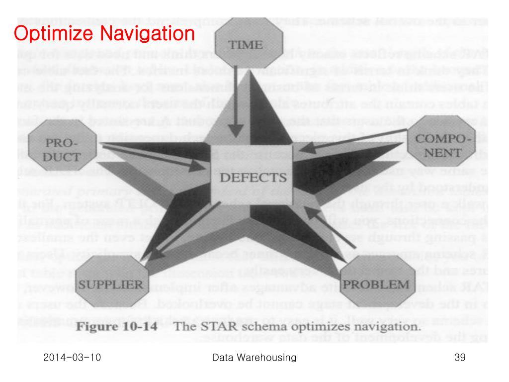 Optimize Navigation