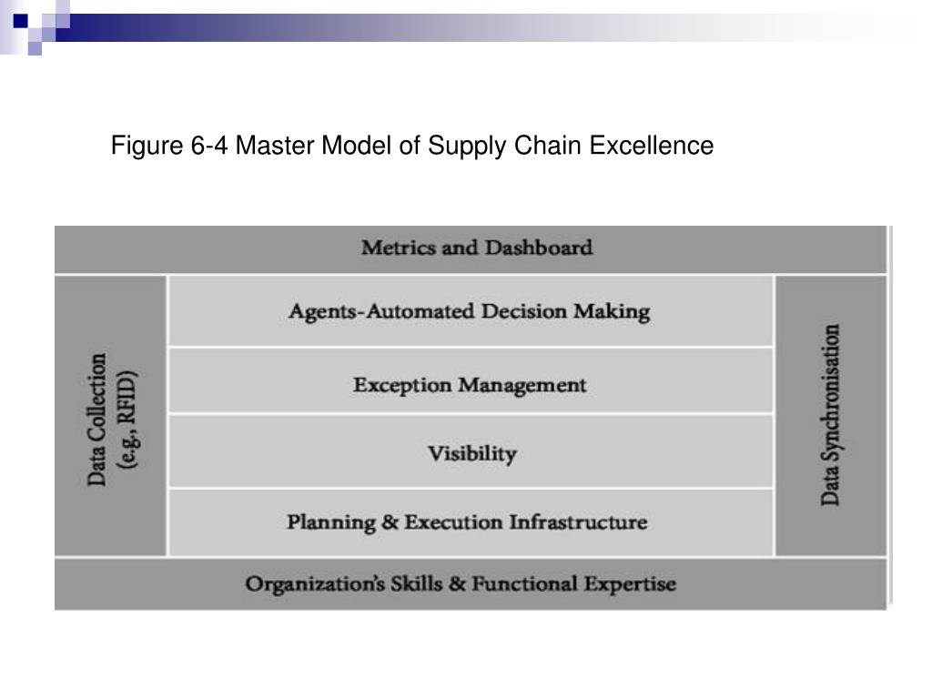 Figure 6-4 Master Model of Supply Chain Excellence