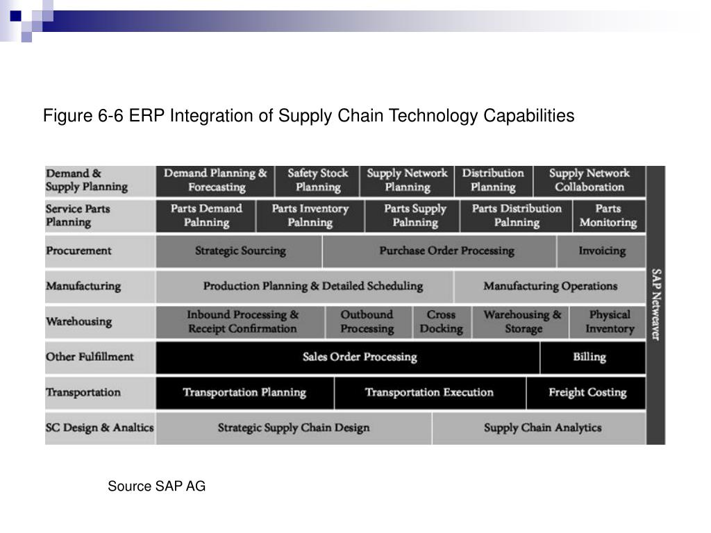 Figure 6-6 ERP Integration of Supply Chain Technology Capabilities