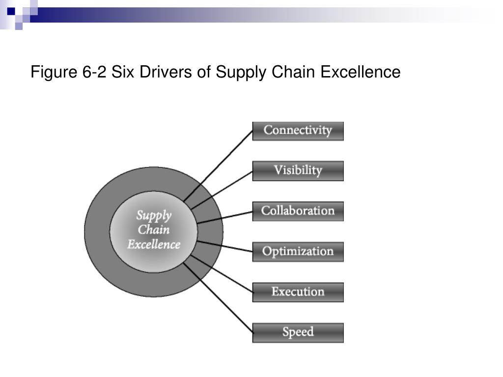 Figure 6-2 Six Drivers of Supply Chain Excellence