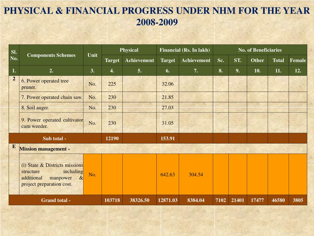 PHYSICAL & FINANCIAL PROGRESS UNDER NHM FOR THE YEAR 2008-2009