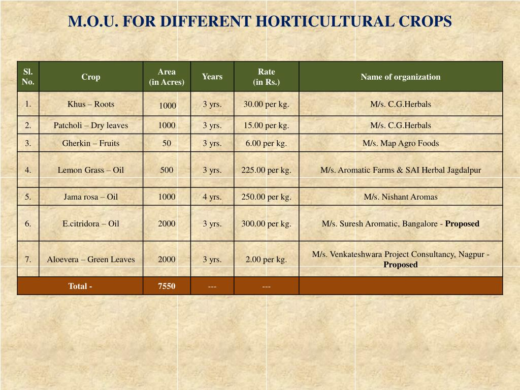 M.O.U. FOR DIFFERENT HORTICULTURAL CROPS