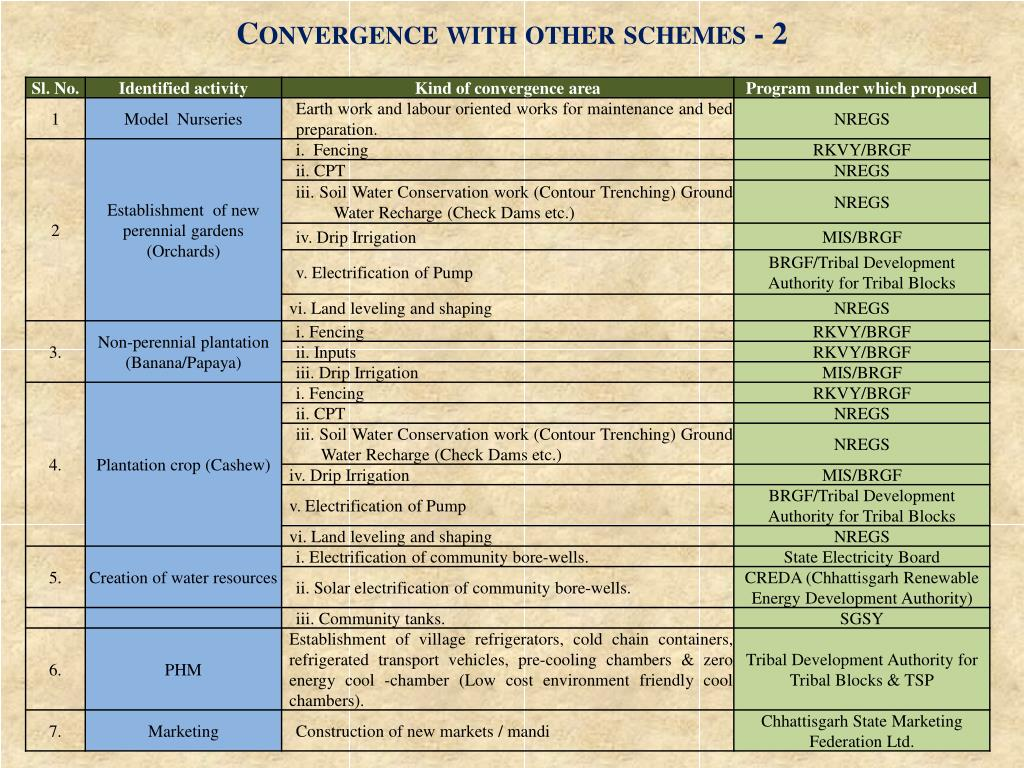 Convergence with other schemes - 2