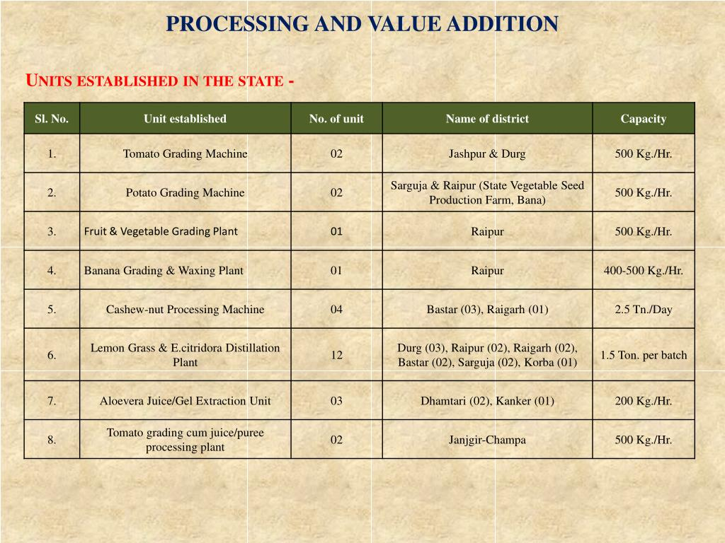 PROCESSING AND VALUE ADDITION
