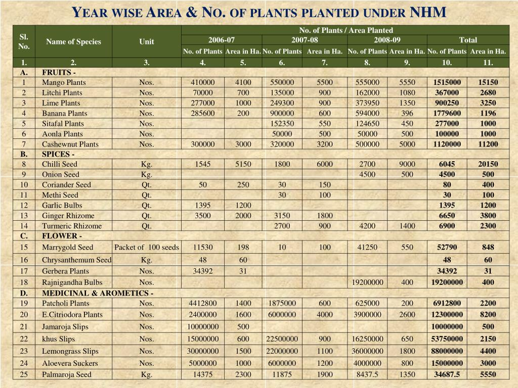 Year wise Area & No. of plants planted under NHM