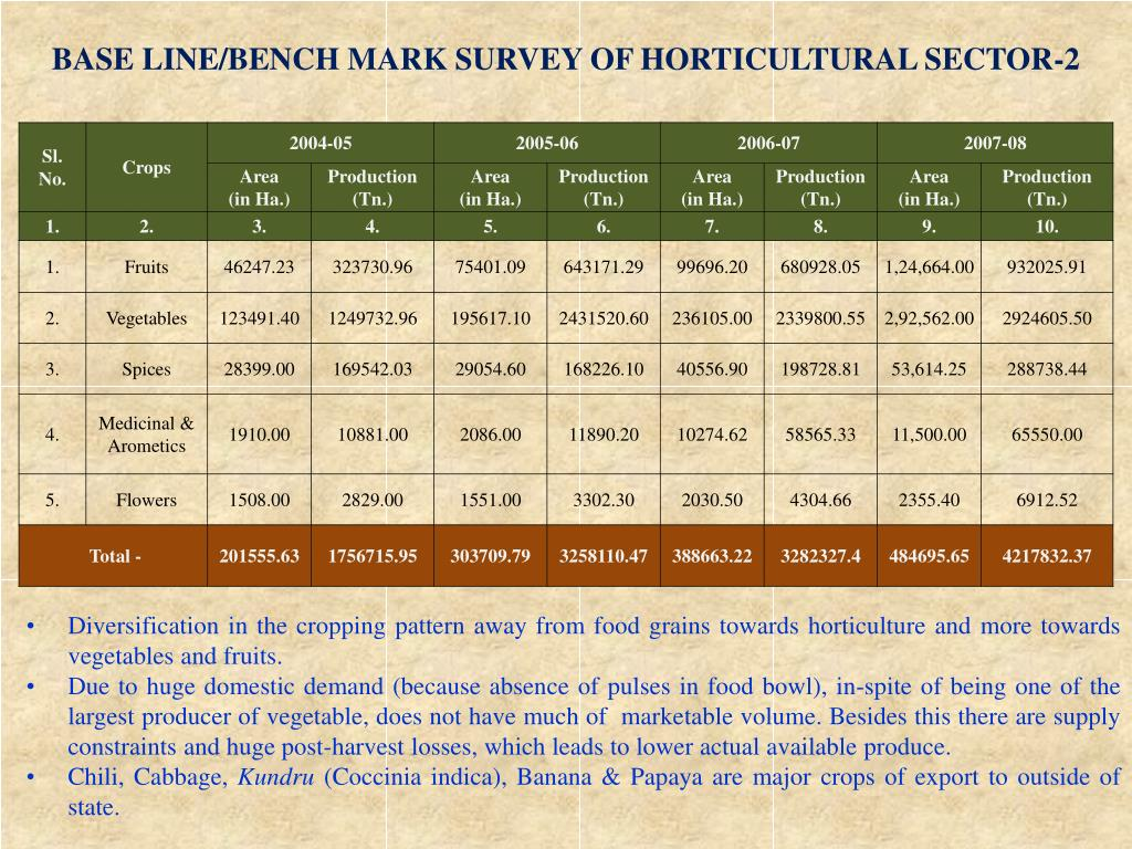 BASE LINE/BENCH MARK SURVEY OF HORTICULTURAL SECTOR-2