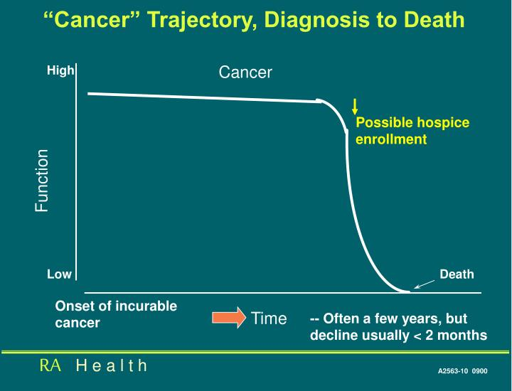 """Cancer"" Trajectory, Diagnosis to Death"