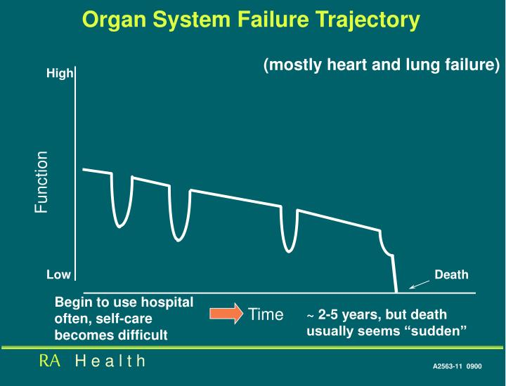 Organ System Failure Trajectory