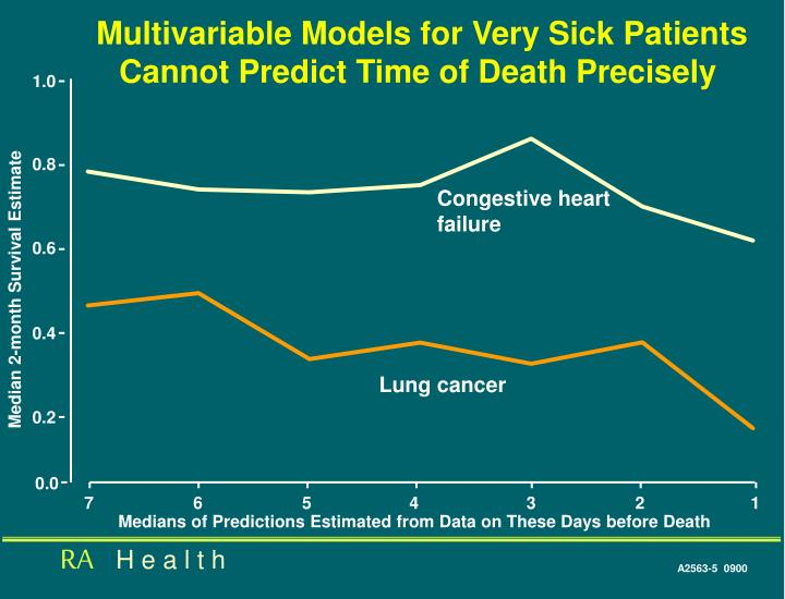 Multivariable Models for Very Sick Patients