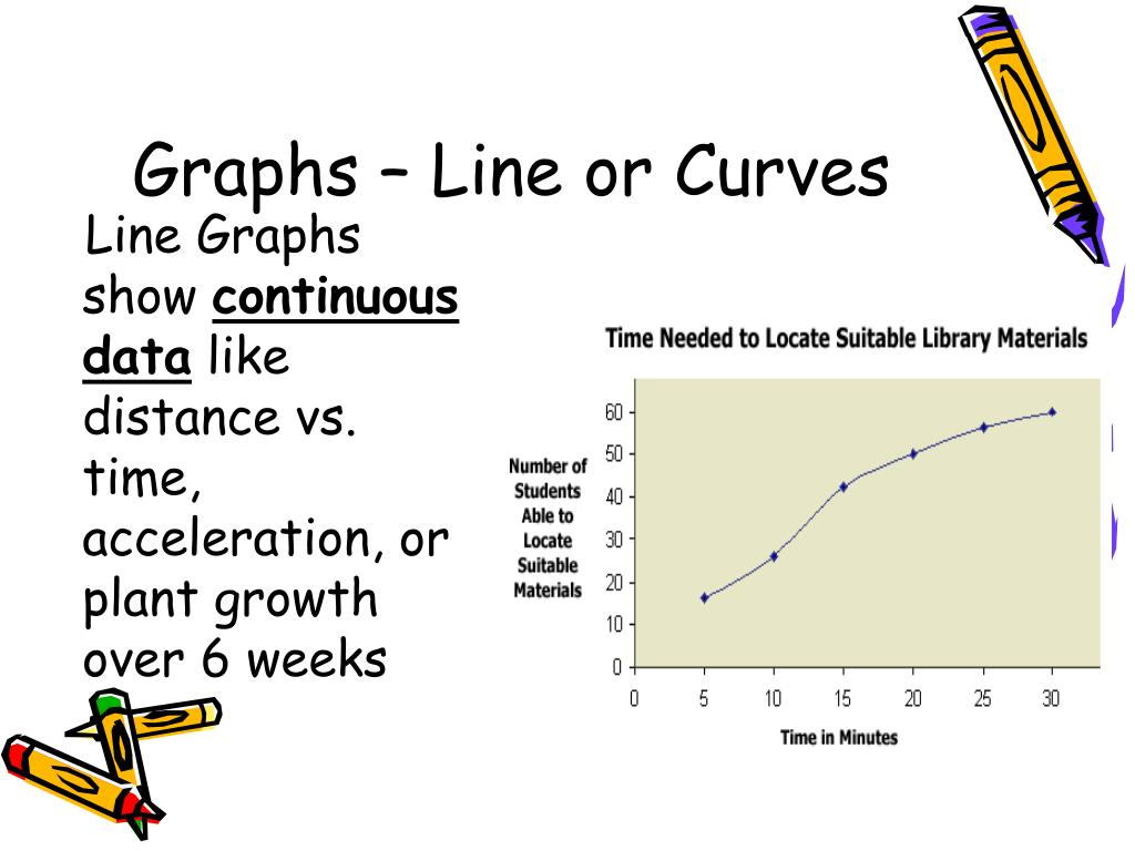 Graphs – Line or Curves