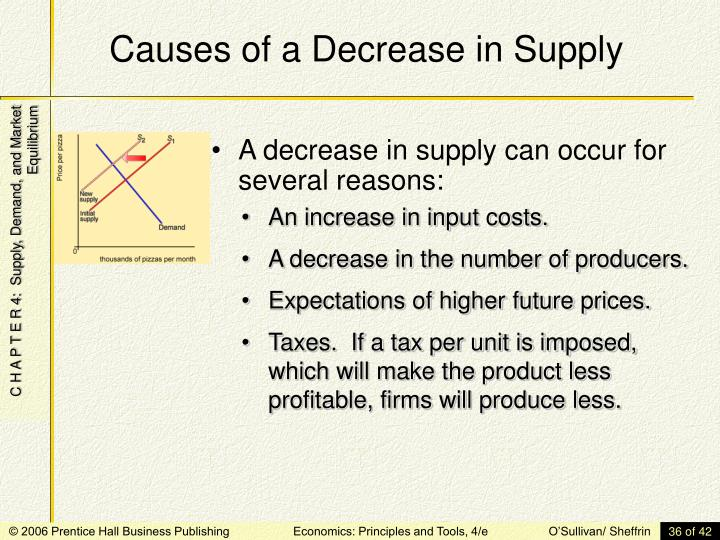 Causes of a Decrease in Supply