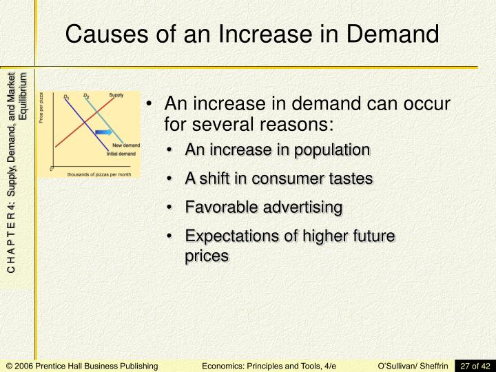 Causes of an Increase in Demand