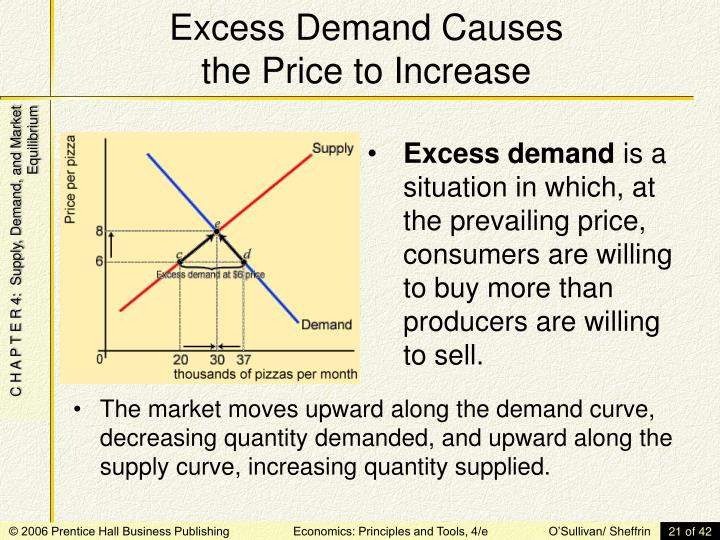 Excess Demand Causes
