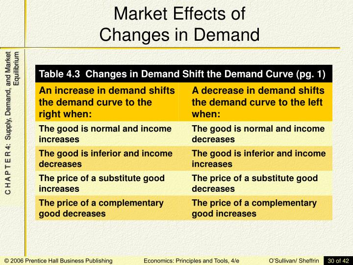 Market Effects of