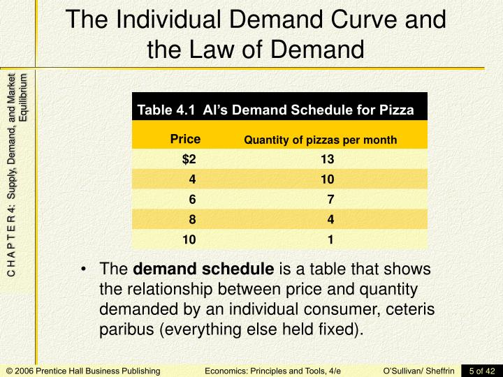 The Individual Demand Curve and